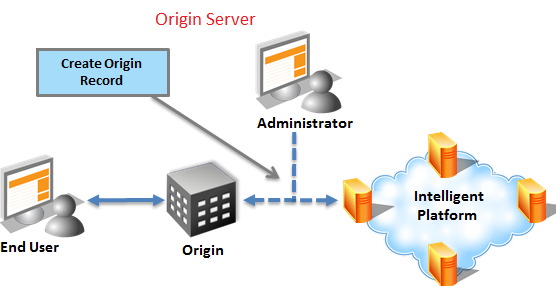 Origin Server