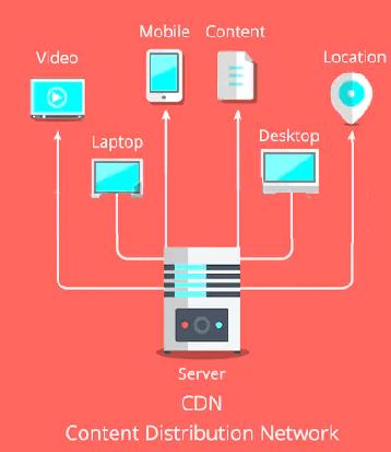 CDN and DNS
