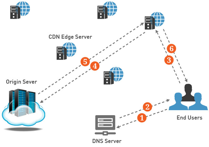 CDN Cloud Service