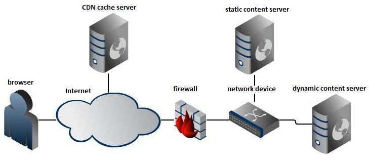 CDN Firewall
