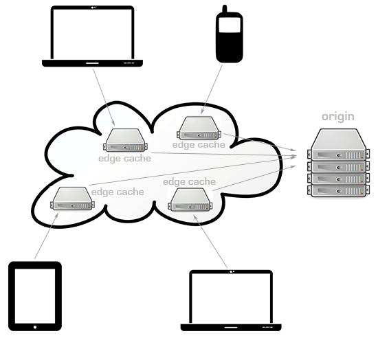 CDN Network Architecture