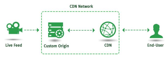 CDN Origin Server