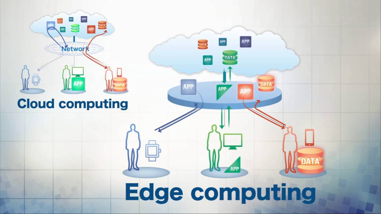 CDN VS Edge Computing