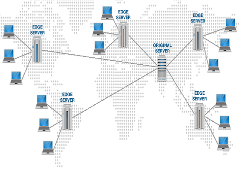 How Content Delivery Networks Work | Beginners Guide to CDN