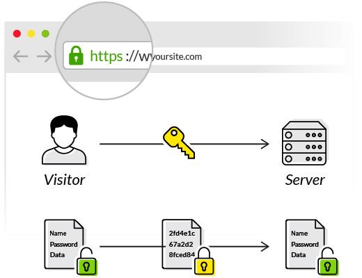 HTTPS CDN