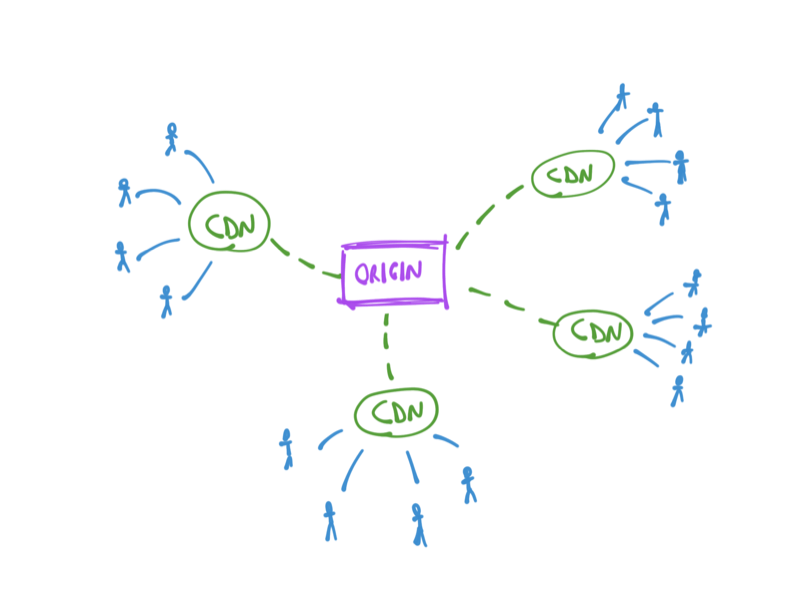 What is a CDN, and Why Opt for It?
