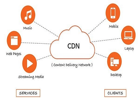 What is a CDN Endpoint