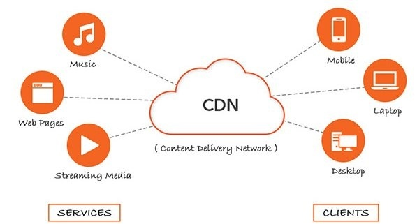 What is CDN Service