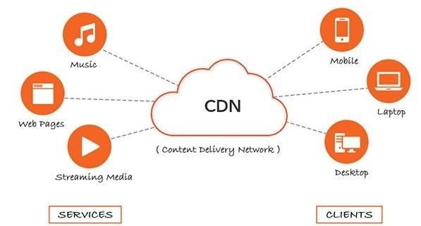 What is CDN Service