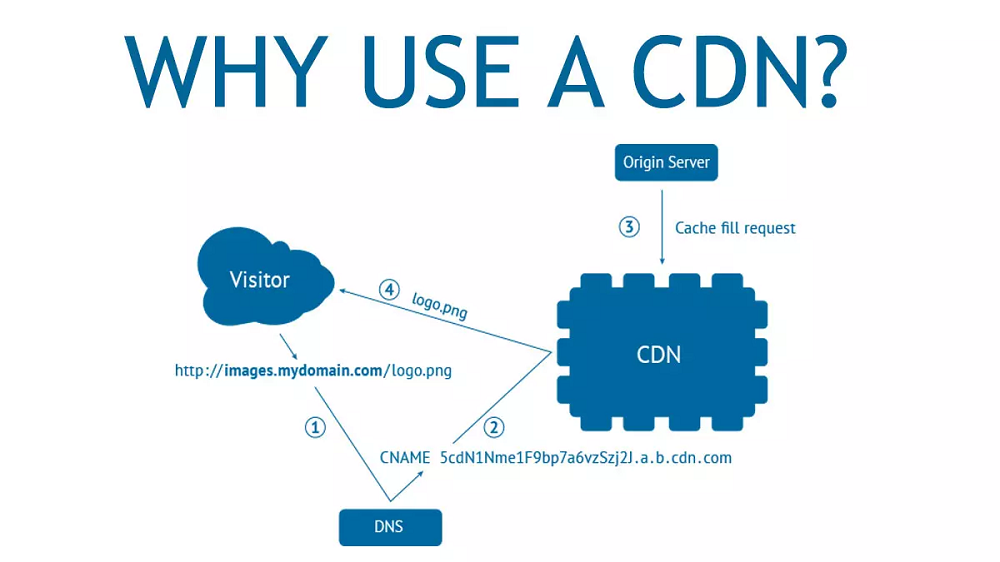 What Should Consider Using a Content Delivery Network?